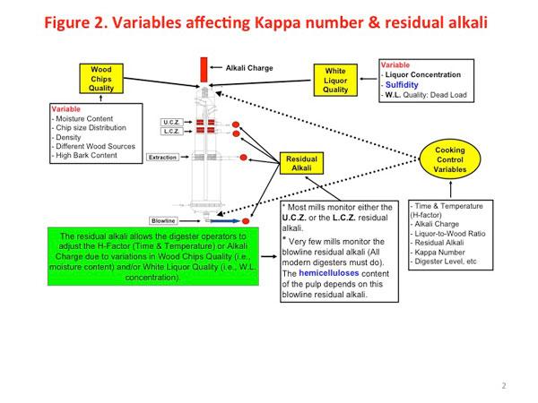 Residual effective alkali control | Pulp & Paper Canada