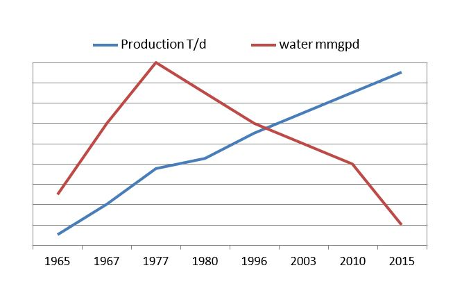 Verso Paper's production capacity increased after dropping its water and energy usage.