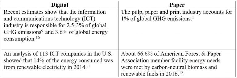 Two Sides digital vs paper greenhouse gas emissions