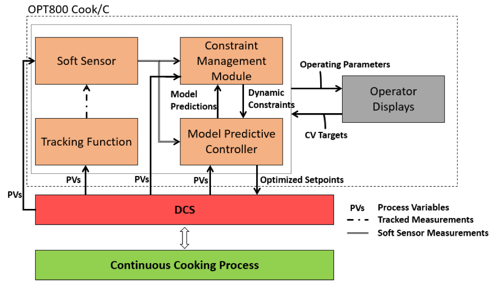 Figure 1: Continuous digester control system