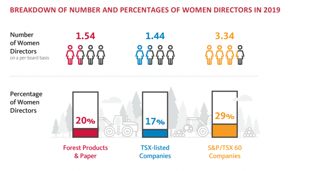 "Infographic courtesy Osler, ""Diversity Disclosure Practices report – Forest products & paper industry."""