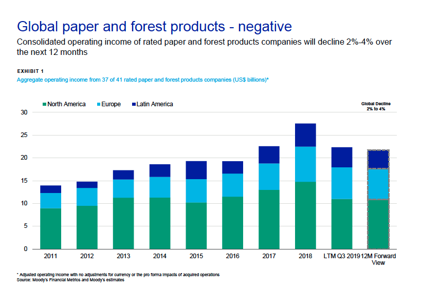 Global paper and forest products - Moody's