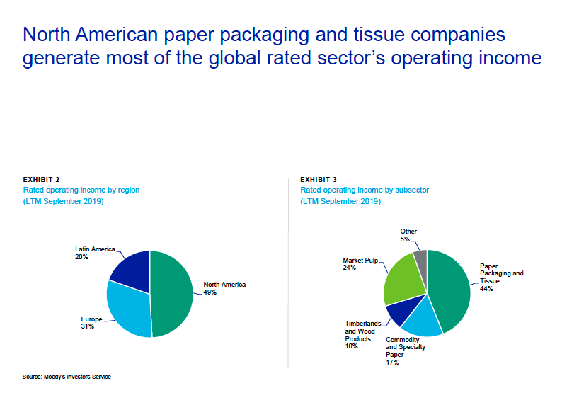 North American paper packaging and tissue companies generate most of the global rated sector's operating income. Photo: Moody's Investors Service