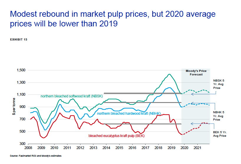 Modest rebound in market pulp prices, but 2020 average prices will be lower than 2019. Photo: Moody's Investors Service