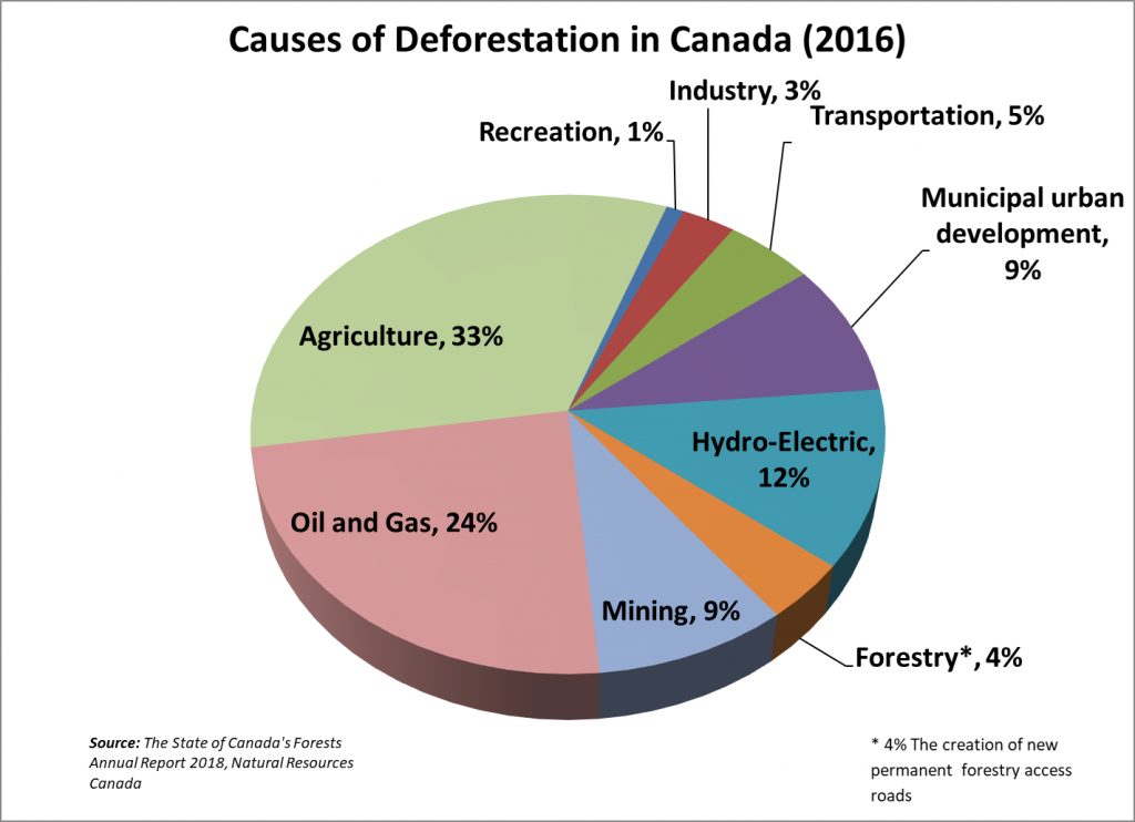 Causes of deforestation in Canada. Source: The State of Canada's Forests Annual Report 2018, Natural Resources Canada/PPEC